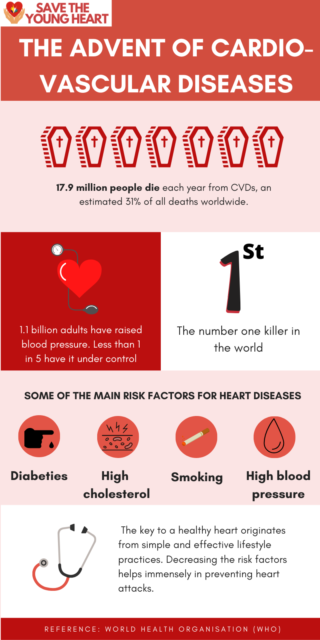 Copy of Red and White Blood Donation Infographic 320x640 - Why the heart