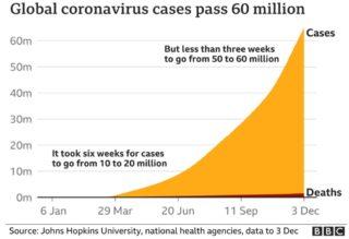 statistics of covid -1
