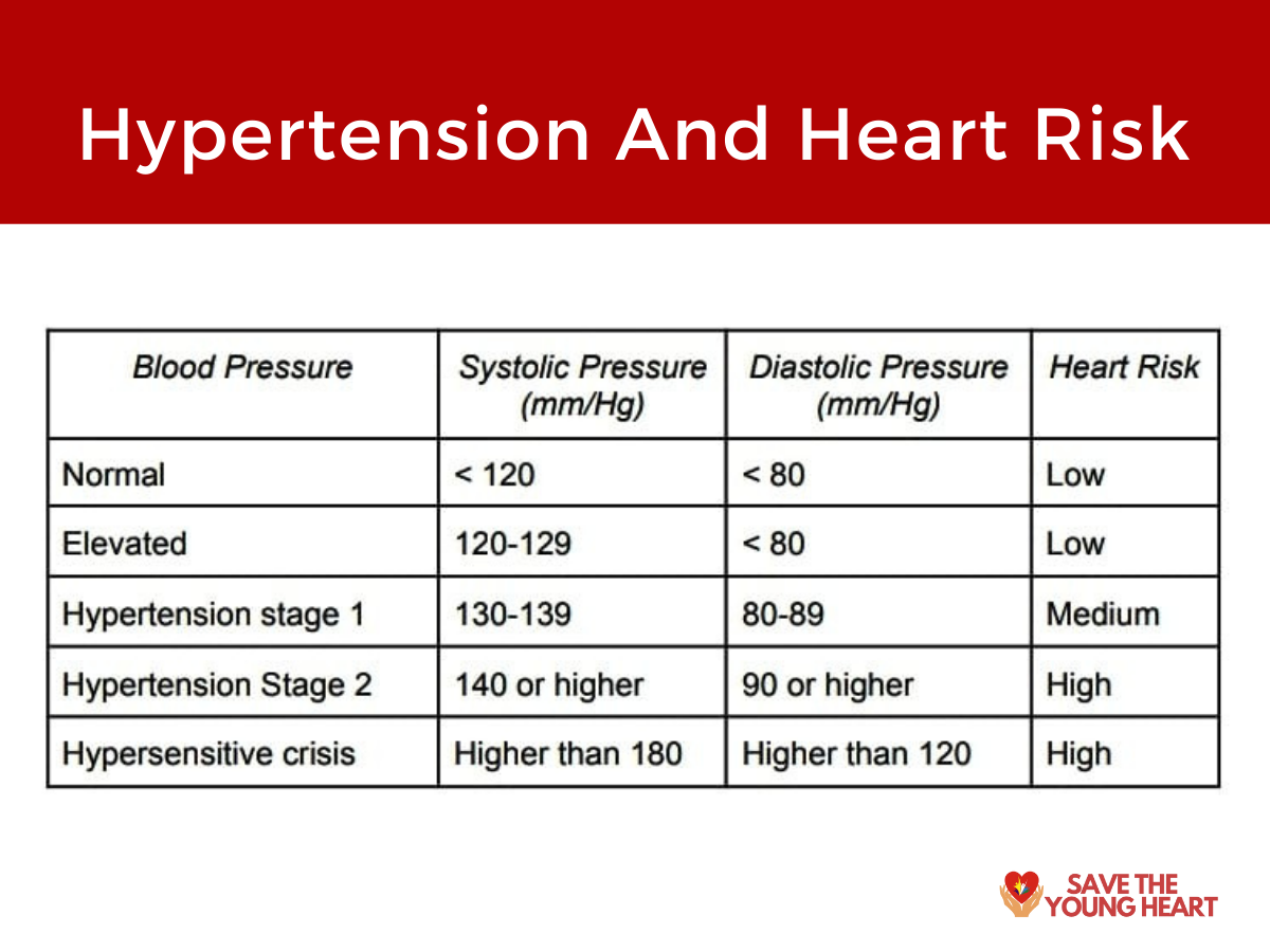 1 - Hypertension and Heart Health