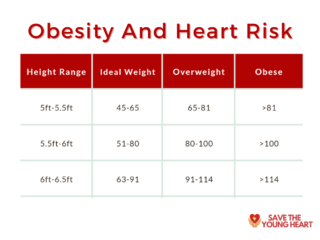 3 320x240 - Is the Country Falling into the Clutches of Obesity?